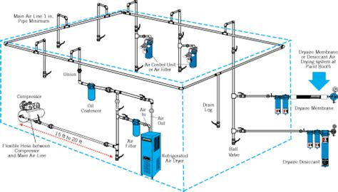 compressed air system piping diagram diy wued guide to get woodworking plans drawing software
