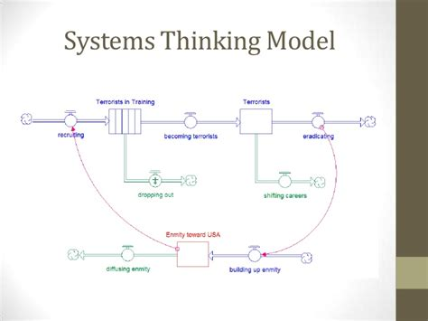 modeling health and healthcare systems books intro to systems thinking