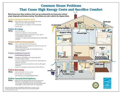 energy efficient house design energy audit for an energy efficient home smith