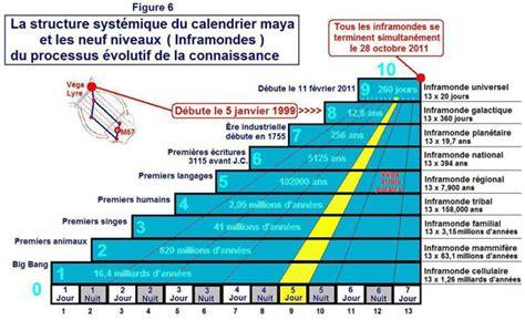 Calendrier Fin Du Monde Explication Du Calendrier Le Cortex