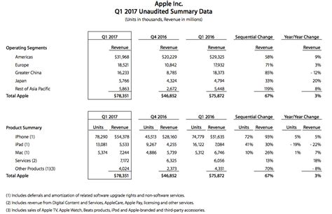 apple q4 earnings 2017 apple blows a raspberry at iphone skeptics may repatriate