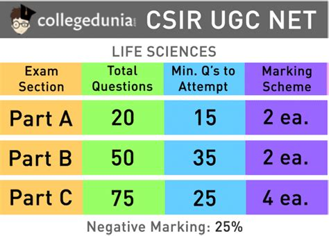 pattern of csir net exam csir ugc net 2018 complete exam pattern and syllabus