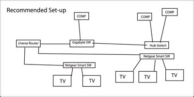at t u verse connection diagram att uverse wire diagram 23 wiring diagram images