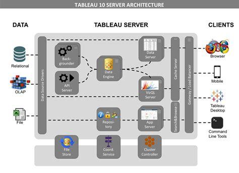 tableau server architecture diagram bi project management eiger
