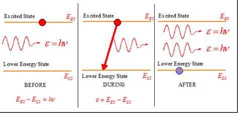 laser diodes emissions laser diodes stimulated emission 28 images 5 3 1 light sources laser modern communication