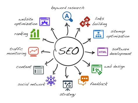 Search Optimization Companies 5 by The Best Seo Company In Las Vegas Generate Leads With