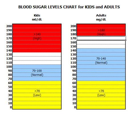 normal level of blood glucose diagram coconut sweetener blood glucose levels chart