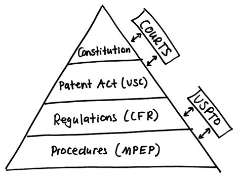 patent law section 101 a mere mortal s guide to patents post bilski or why