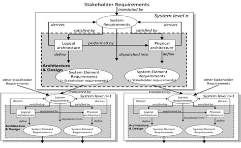 define systemize define systemize requirements definition system