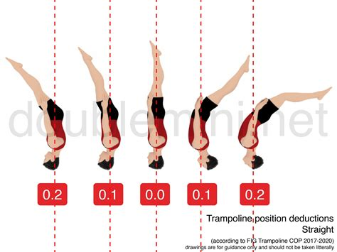 layout position in gymnastics learn about troline execution and deductions