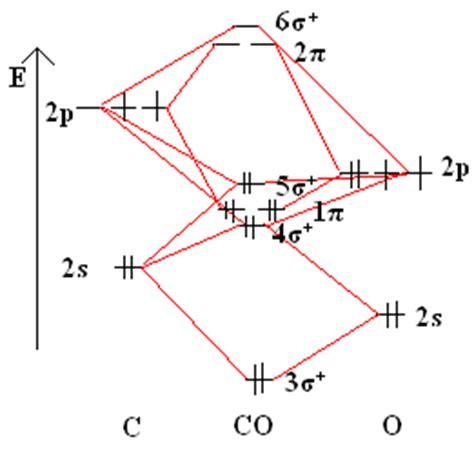molecular orbital diagram for co molecular term symbols chemistry libretexts