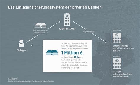 einlagensicherung deutsche bank deutsche bank einlagensicherung musterdepot er 246 ffnen