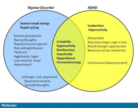 bipolar adhd venn diagram overlapping symptoms simple
