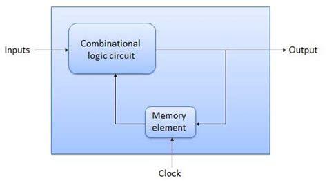 block diagram of sequential circuit sequential circuits