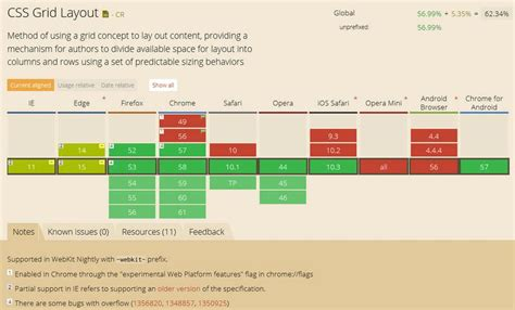 css grid layout using div guide to css grid layout fr unit organic traffic service