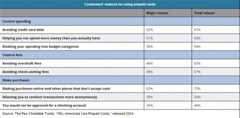 Gift Card Statistics - here are some interesting prepaid card and gift card statistics
