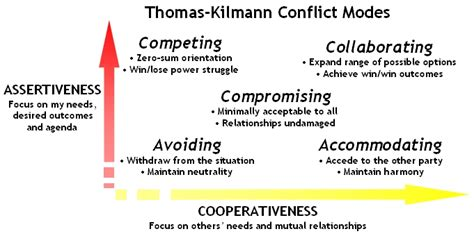 12 Basic Tips For Dealing With Conflict by Conflict Management Strategies Management Guru