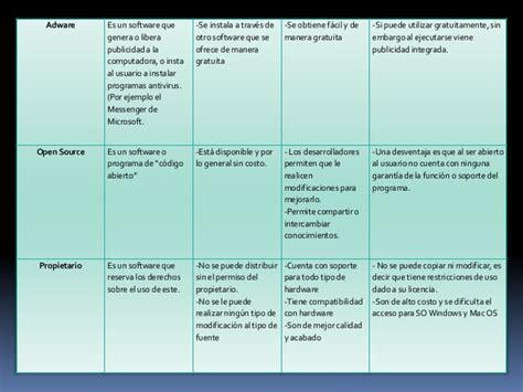 tipos de licencias de microsoft tabla comparativa tipos de licencias de software