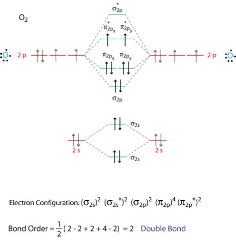 molecular orbital diagram for o2 molecular orbital theory grandinetti