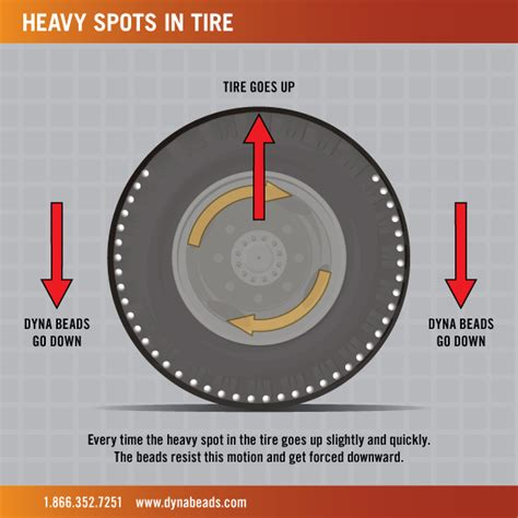 how to a bead on a tire dyna tire balancing ceramic