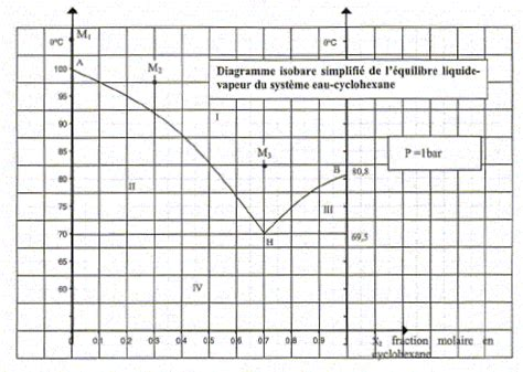 diagrammes binaires liquide vapeur enseignement chimie concours agrgation interne 2006