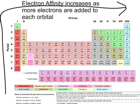 Electron Affinity Periodic Table by Best 25 Electron Affinity Ideas On Periodic