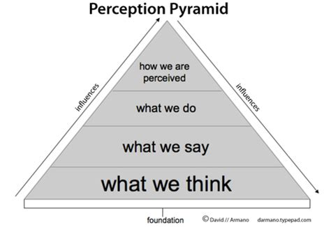 Challenge Your Perception Of by Challenge You Weekly Challenge Perception