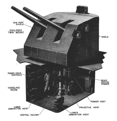 5 Inch Naval Gun Turret | naval twin 5 inch turret 171 lone sentry blog