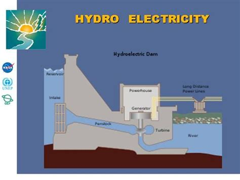hydroelectric power water use usgs hydro electric power definition popflyboys
