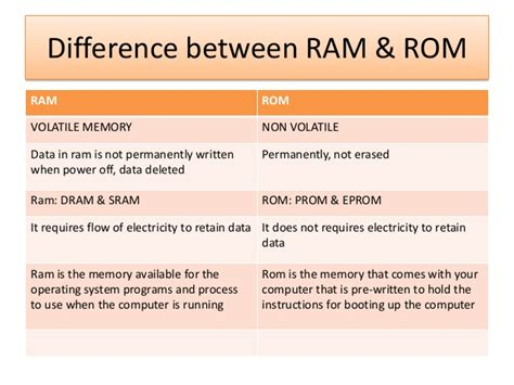 what are the different types of ram memory types