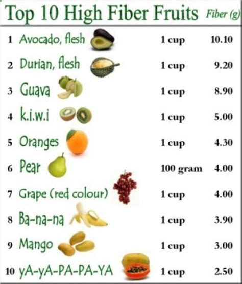 vegetables high in fiber high fiber fruits and vegetables list