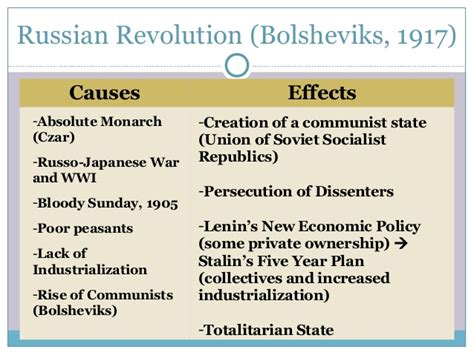 Russian Revolution Causes And Effects Essay by Essay On Russian Revolution What Caused Therussian Revolution Gcse History Marked Russian