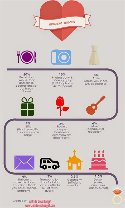 Wedding Budget Help by Wedding Budget Infographic A On A Budget