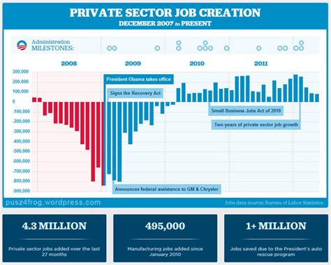 jobs chart bush vs obama business from the frog s mouth
