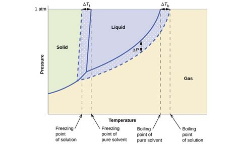 vapor pressure phase diagram colligative properties chemistry