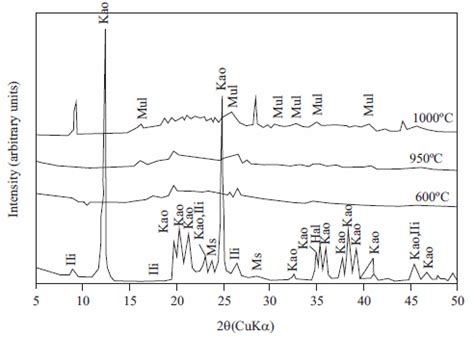 xrd pattern kaolinite synthesis of zeolite lta from thermally treated kaolinite