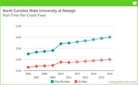 Nc State Mba Out Of State Tuition by Part Time Tuition Fees At Carolina State