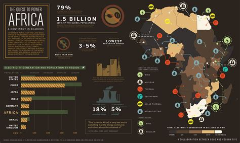 design resources 19 infographics that will educate you on africa new