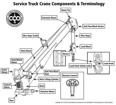 how to certify a service nccco service truck crane operator certification overview