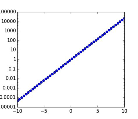 1 floor log10 1 x python on matplotlib logarithmic axes labels stack