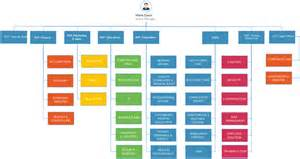 Hierarchy Organizational Chart Template by Organizational Chart Templates For Any Organization