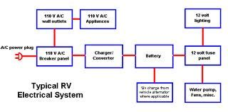 rv electricity 12 volt dc 120 ac battery inverter electric