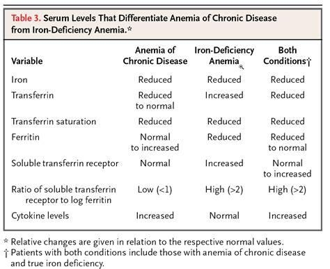 Iron Studies Table by Iron Studies Anemia Table Myideasbedroom