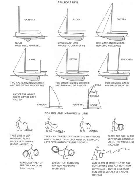 types of boats diagram sailing and the tech dinghy