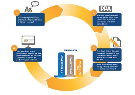 power purchase agreement solar ppas power purchase agreement solar infinite energy
