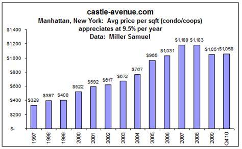 average tattoo prices new york wealthre manhattan new york property blog new york