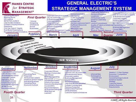 General Electric Mba Leadership Program by Part 2 The Strategic Thinking Abcs Template Ppt