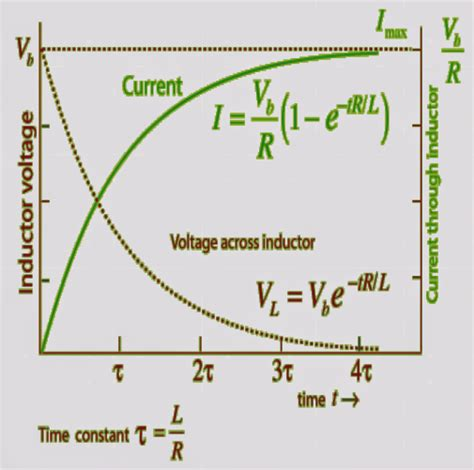 the current in a 80 0 mh inductor changes with time inductors in ac dc circuits explained circuit diagram centre