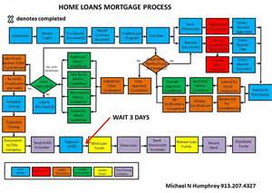 home mortgage changes in the home loan process the big picture
