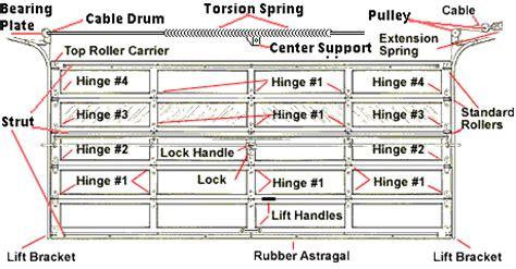 Overhead Garage Door Repair Parts Garage Door Parts Hardware Garage Door Springs Replacement Overhead Door Parts